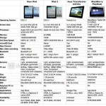 Comparación entre la nueva iPad vs. iPad2 vs. ASUS Transformer Infinity (Android) vs. BlackBerry Playbook 2.0