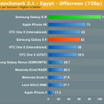 Samsung Galaxy S III muestra su potencia en los primeros benchmarks