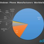 Nokia domina el mercado de los dispositivos con Windows Phone